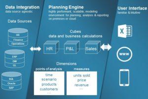 IBM ICIT Partner